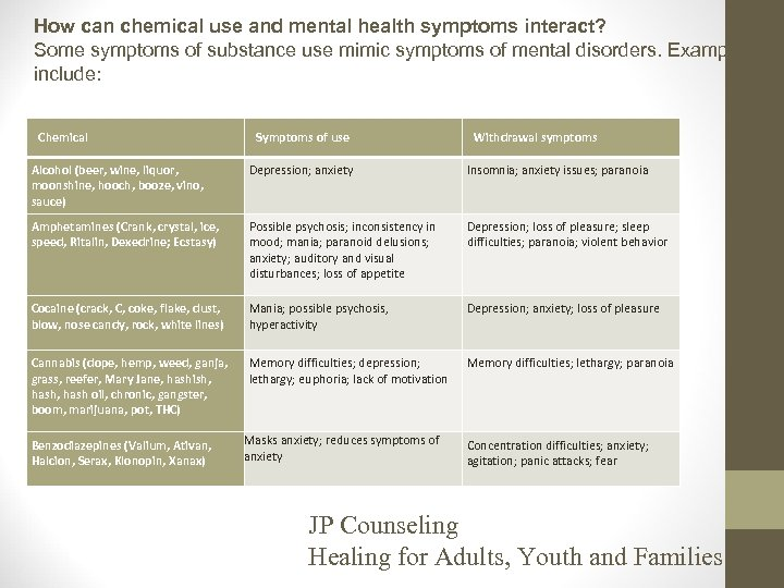 How can chemical use and mental health symptoms interact? Some symptoms of substance use