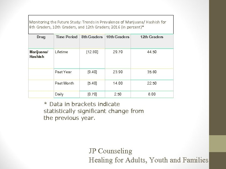 Monitoring the Future Study: Trends in Prevalence of Marijuana/ Hashish for 8 th Graders,