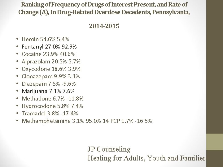 Ranking of Frequency of Drugs of Interest Present, and Rate of Change (∆), In