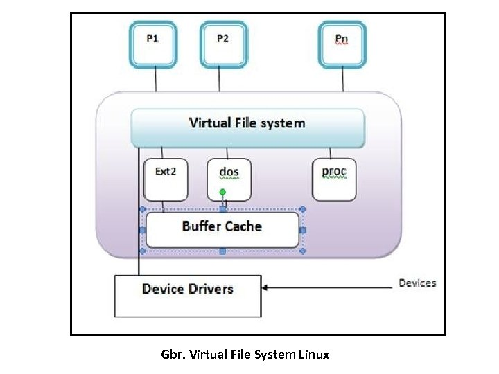 Gbr. Virtual File System Linux