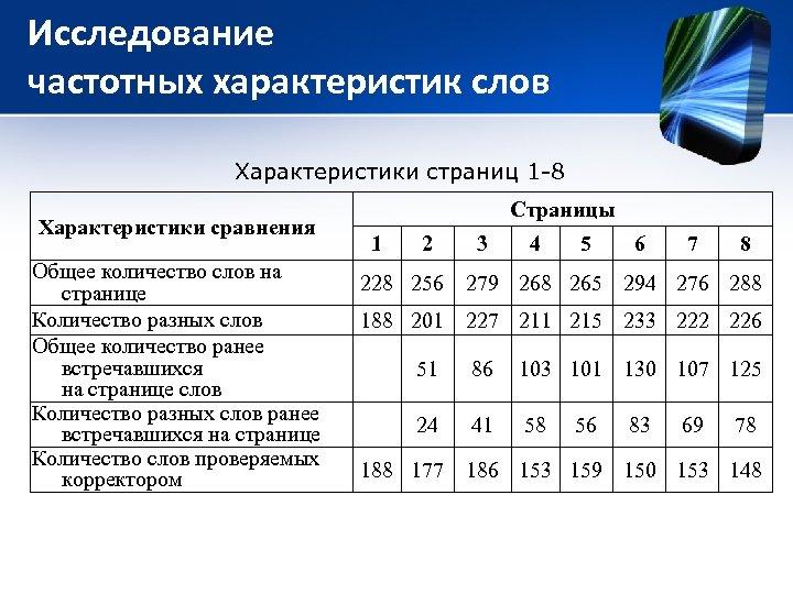 Исследование частотных характеристик слов Характеристики страниц 1 -8 Характеристики сравнения Общее количество слов на