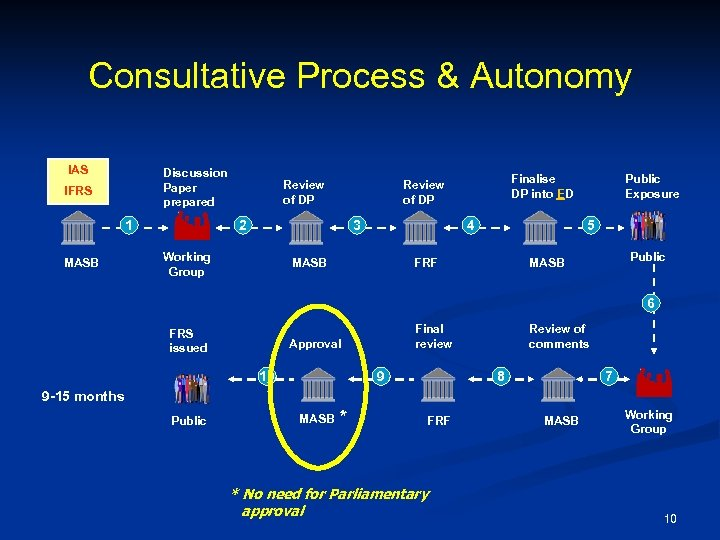 Consultative Process & Autonomy IAS Discussion Paper prepared IFRS 1 MASB Review of DP