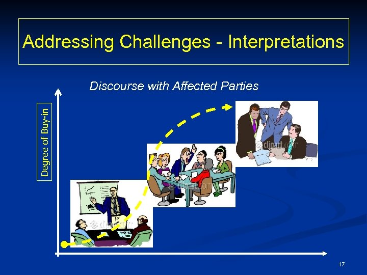 Addressing Challenges - Interpretations Degree of Buy-in Discourse with Affected Parties 17