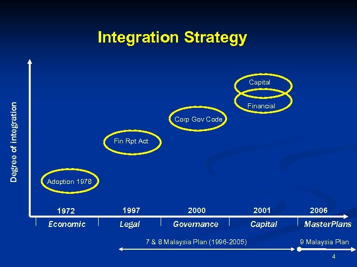 Integration Strategy Degree of integration Capital Financial Corp Gov Code Fin Rpt Act Adoption