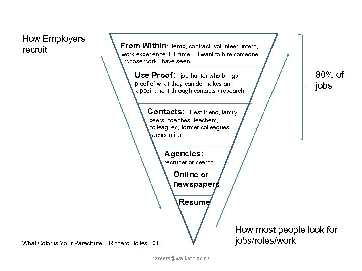 How Employers recruit From Within: temp, contract, volunteer, intern, work experience, full time…. I