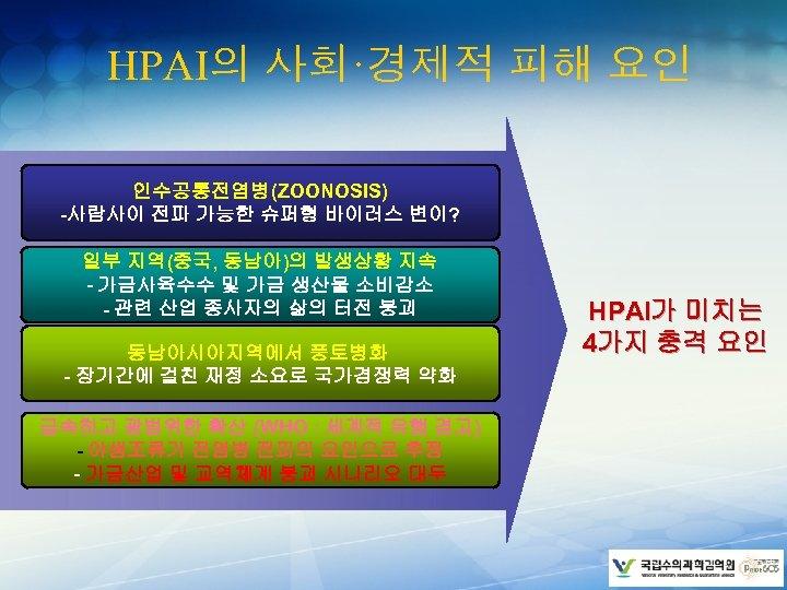 HPAI의 사회·경제적 피해 요인 인수공통전염병(ZOONOSIS) -사람사이 전파 가능한 슈퍼형 바이러스 변이? 일부 지역(중국, 동남아)의