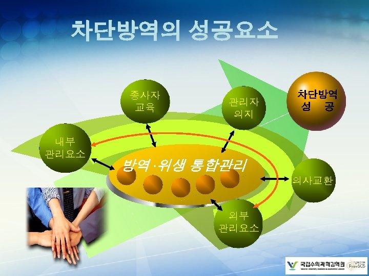 차단방역의 성공요소 종사자 교육 내부 관리요소 관리자 의지 차단방역 성 공 방역 ·위생 통합관리
