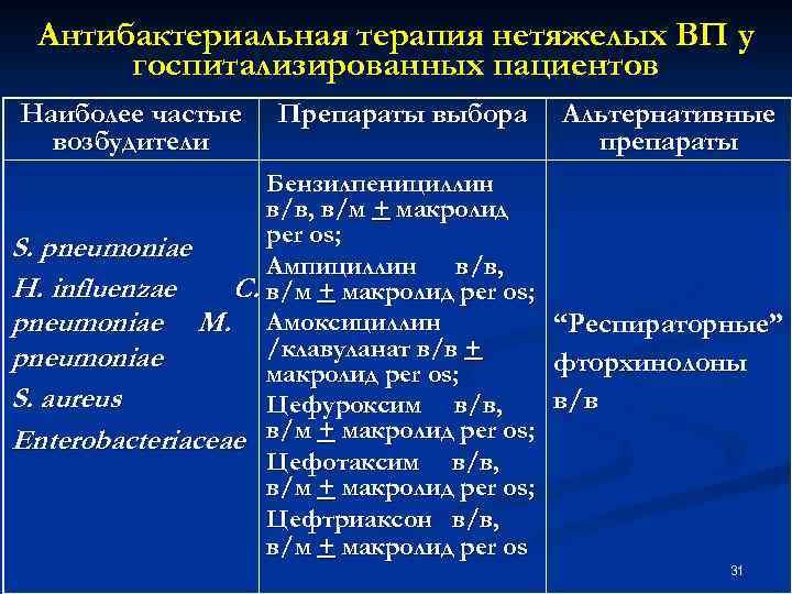 Антибактериальная терапия нетяжелых ВП у госпитализированных пациентов Наиболее частые возбудители Препараты выбора Альтернативные препараты