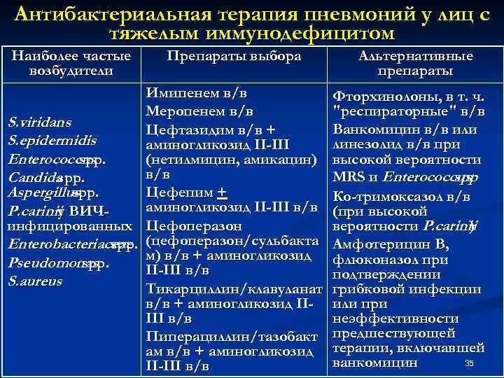 Антибактериальная терапия пневмоний у лиц с тяжелым иммунодефицитом Наиболее частые возбудители Препараты выбора Имипенем