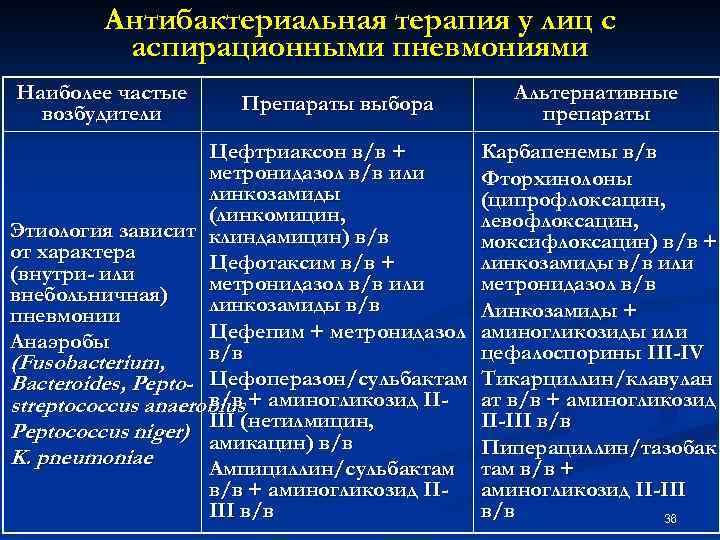 Антибактериальная терапия у лиц с аспирационными пневмониями Наиболее частые возбудители Препараты выбора Цефтриаксон в/в