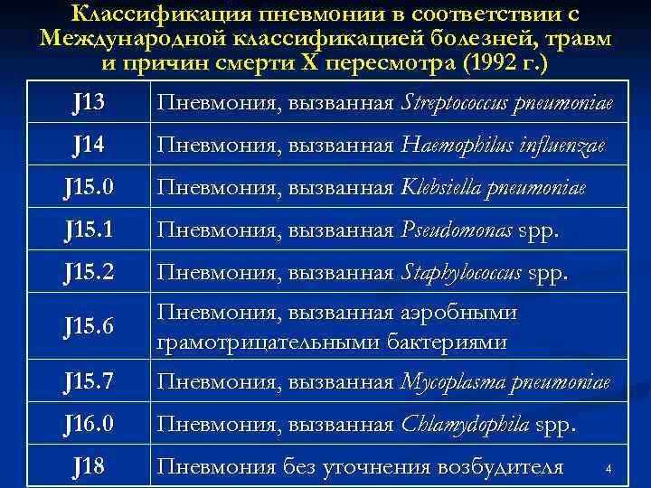 Классификация пневмонии в соответствии с Международной классификацией болезней, травм и причин смерти Х пересмотра