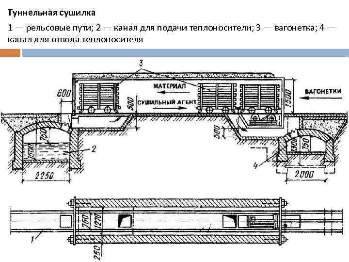 Туннельная сушилка 1 — рельсовые пути; 2 — канал для подачи теплоносители; 3 —