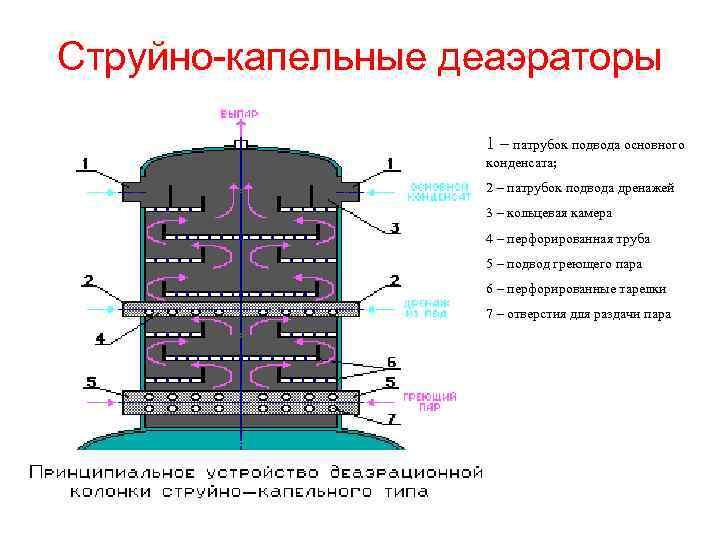 Струйно-капельные деаэраторы 1 – патрубок подвода основного конденсата; 2 – патрубок подвода дренажей 3