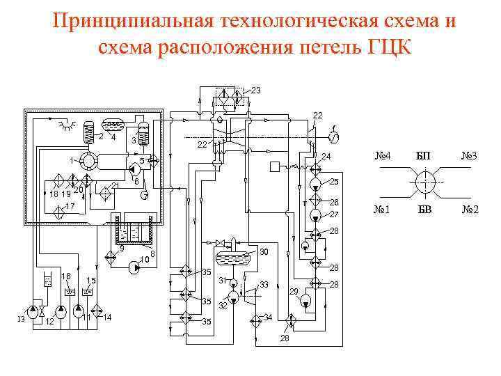 Принципиальная технологическая схема и схема расположения петель ГЦК 23 22 2 4 3 1
