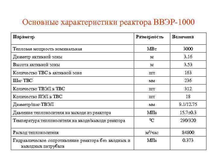 Основные характеристики реактора ВВЭР-1000 Параметр Тепловая мощность номинальная Размерность Величина МВт 3000 Диаметр активной