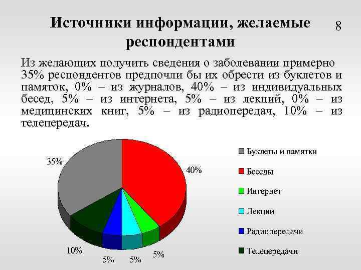Источники информации, желаемые респондентами 8 Из желающих получить сведения о заболевании примерно 35% респондентов