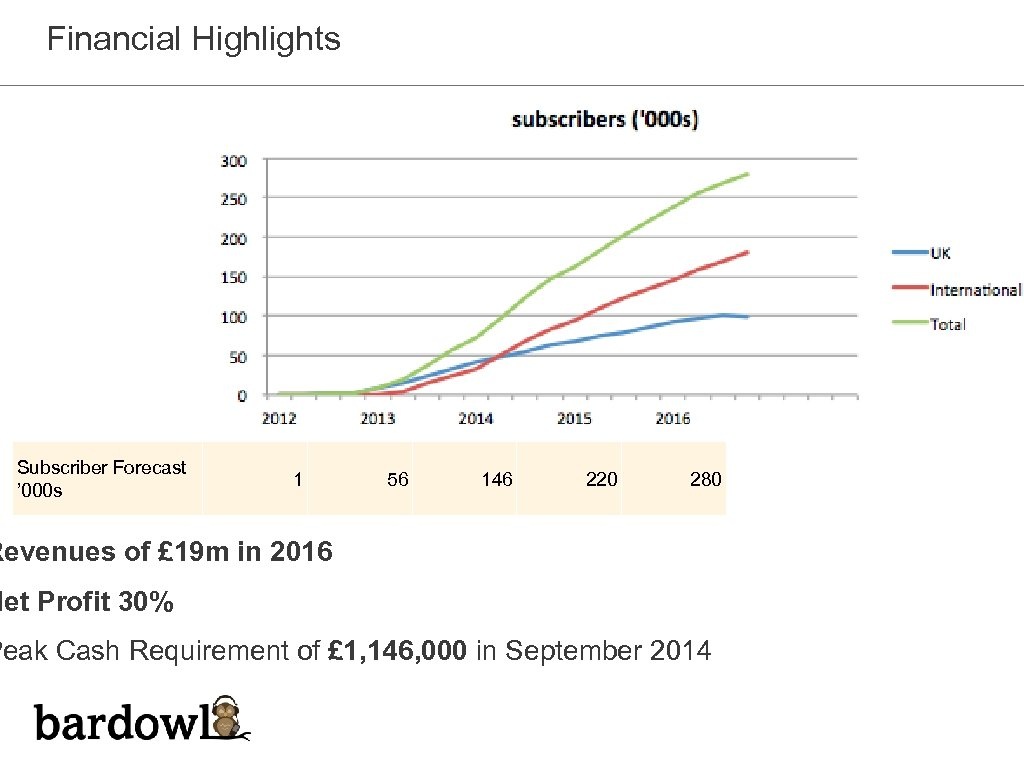 Financial Highlights Subscriber Forecast ' 000 s 1 56 146 220 280 Revenues of