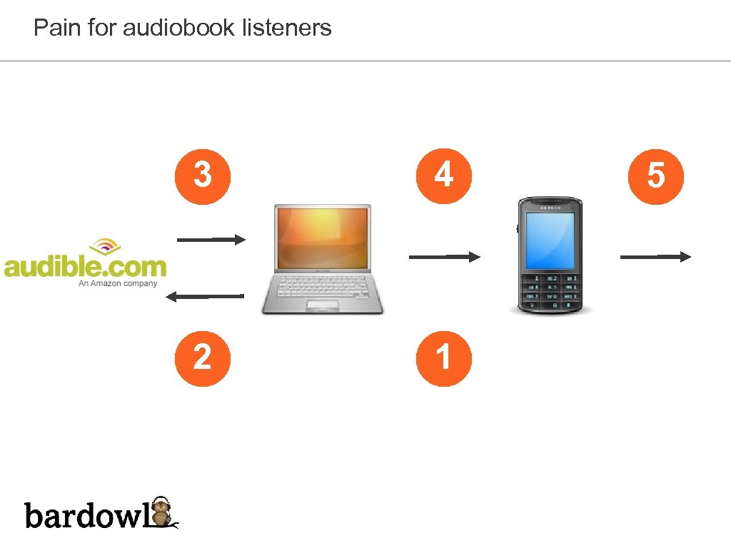 Pain for audiobook listeners 3 4 2 1 5