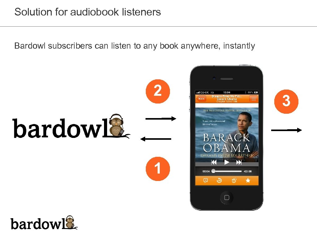 Solution for audiobook listeners Bardowl subscribers can listen to any book anywhere, instantly 2