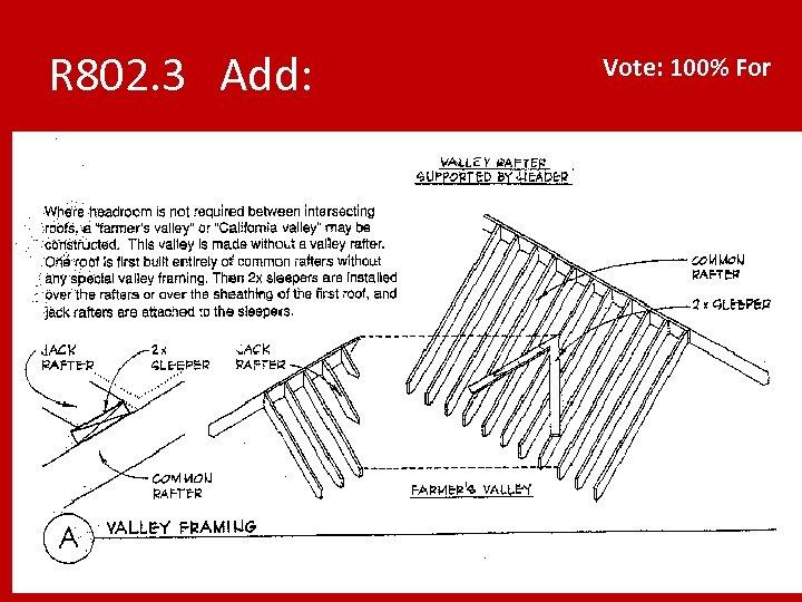 R 802. 3 Add: Vote: 100% For