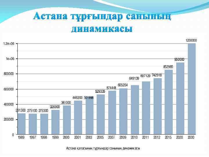 Астана тұрғындар санының динамикасы