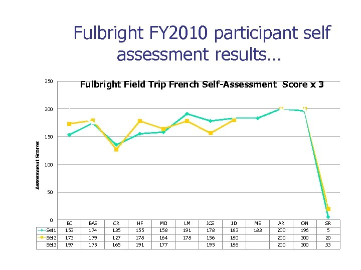 Fulbright FY 2010 participant self assessment results… 250 Fulbright Field Trip French Self-Assessment