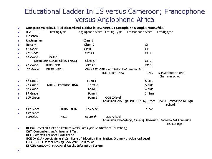Educational Ladder In US versus Cameroon; Francophone versus Anglophone Africa n n n n