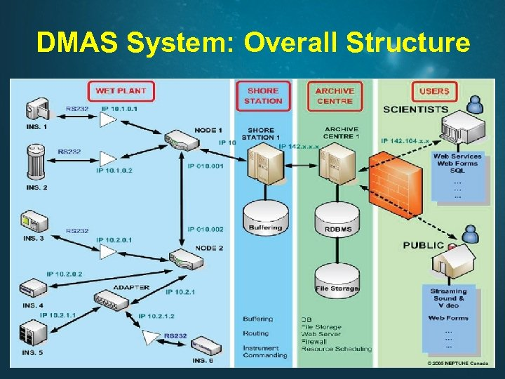 DMAS System: Overall Structure Benoît Pirenne, Victoria, Sep 29, 2009