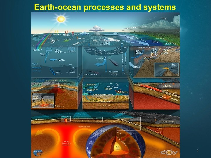 Earth-ocean processes and systems 2
