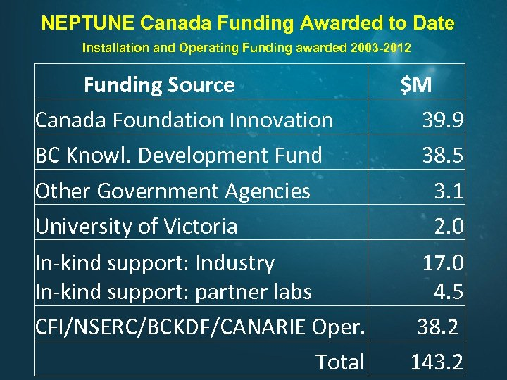 NEPTUNE Canada Funding Awarded to Date Installation and Operating Funding awarded 2003 -2012 Funding