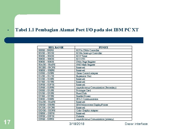 • 17 Tabel 1. 1 Pembagian Alamat Port I/O pada slot IBM PC