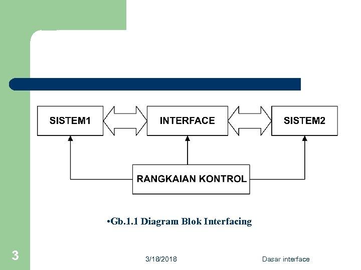 • Gb. 1. 1 Diagram Blok Interfacing 3 3/18/2018 Dasar interface