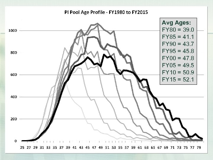 Avg Ages: FY 80 = 39. 0 FY 85 = 41. 1 FY 90