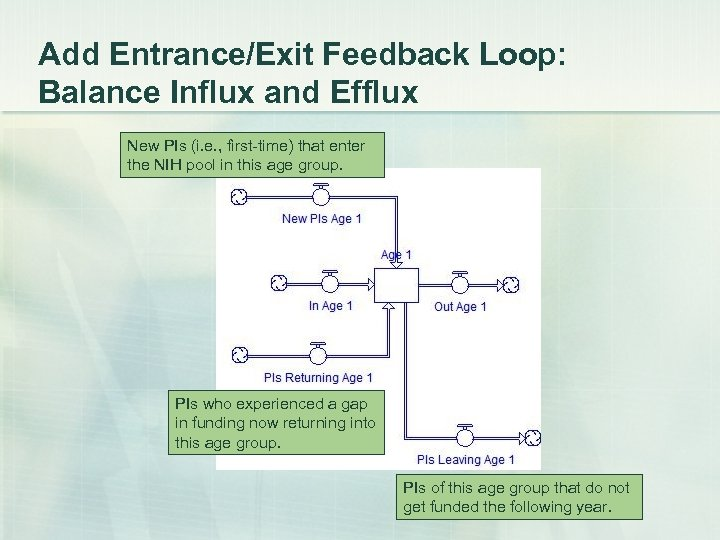 Add Entrance/Exit Feedback Loop: Balance Influx and Efflux New PIs (i. e. , first-time)