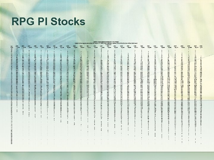 RPG PI Stocks