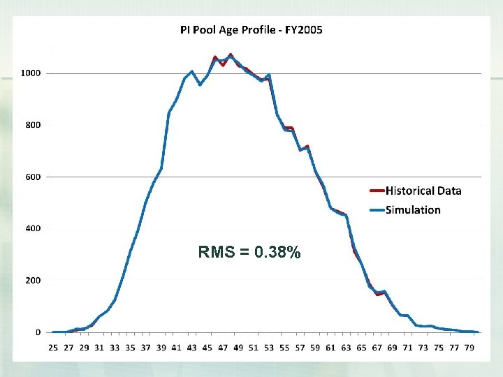 Simulation Results – FY 2005 RMS = 0. 38%