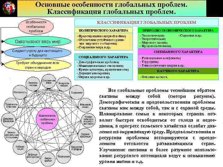 Основные особенности глобальных проблем. Классификация глобальных проблем. Особенности глобальных проблем Охватывают весь мир Создают