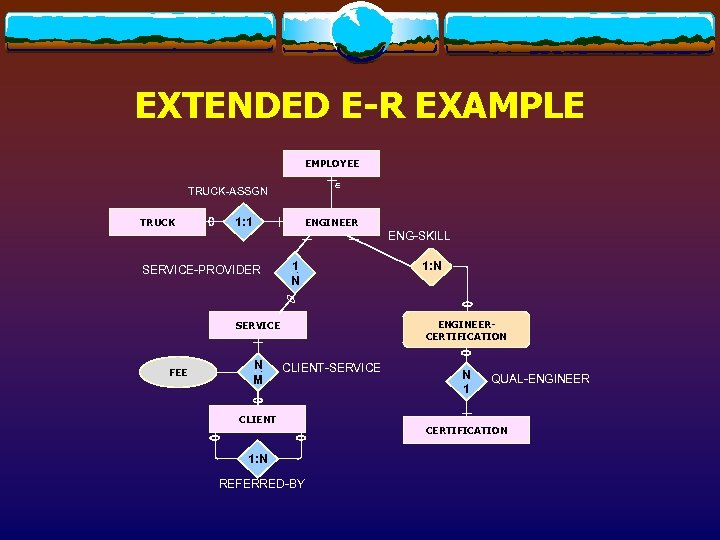 EXTENDED E-R EXAMPLE EMPLOYEE Î TRUCK-ASSGN TRUCK 1: 1 ENGINEER ENG-SKILL SERVICE-PROVIDER . 1.