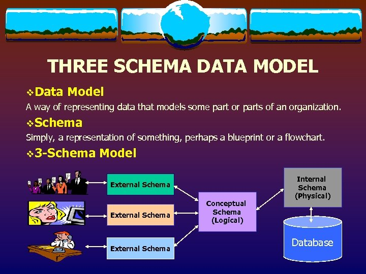 THREE SCHEMA DATA MODEL v. Data Model A way of representing data that models
