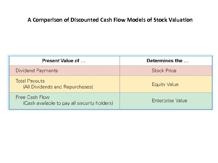 A Comparison of Discounted Cash Flow Models of Stock Valuation
