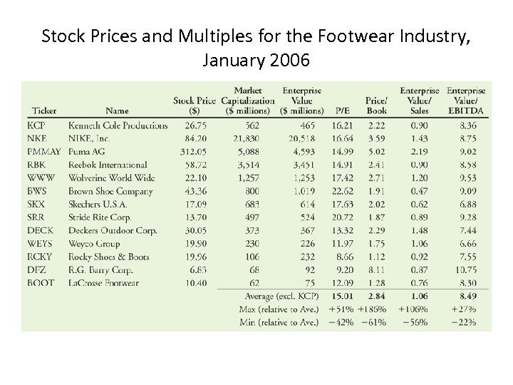 Stock Prices and Multiples for the Footwear Industry, January 2006
