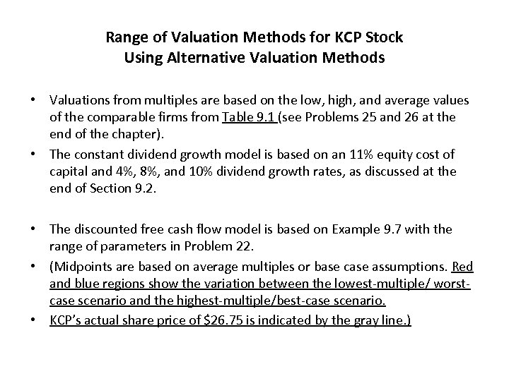 Range of Valuation Methods for KCP Stock Using Alternative Valuation Methods • Valuations from