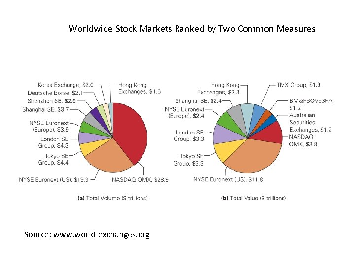 Worldwide Stock Markets Ranked by Two Common Measures Source: www. world-exchanges. org