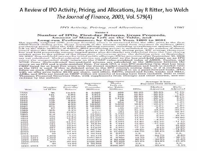 A Review of IPO Activity, Pricing, and Allocations, Jay R Ritter, Ivo Welch The