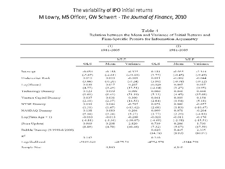 The variability of IPO initial returns M Lowry, MS Officer, GW Schwert - The