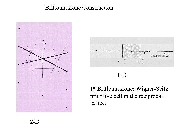 Brillouin Zone Construction 1 -D 1 st Brillouin Zone: Wigner-Seitz primitive cell in the
