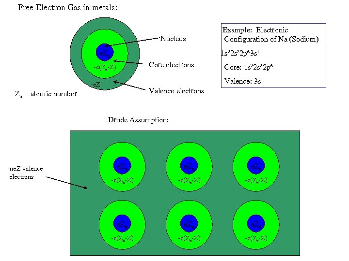 Free Electron Gas in metals: Nucleus Example: Electronic Configuration of Na (Sodium) 1 s