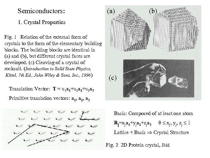 Semiconductors: (a) (b) 1. Crystal Properties Fig. 1 Relation of the external form of