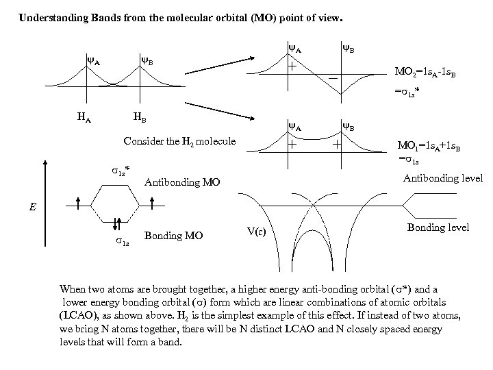 Understanding Bands from the molecular orbital (MO) point of view. A A B B