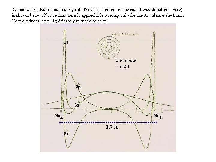 Consider two Na atoms in a crystal. The spatial extent of the radial wavefunctions,